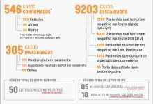 Foto de Viçosa tem mais 12 casos de Covid-19