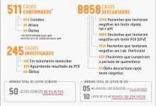 Foto de Viçosa registra 3 novos casos de COVID-19 nesta segunda-feira (26)