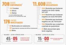 Foto de Mais 14 casos positivos de Covid-19 nesta terça (24) em Viçosa
