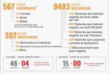 Foto de Viçosa soma 567 casos positivos de Covid-19