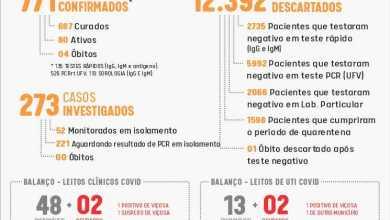 Foto de Viçosa bate novo recorde de casos de Covid em 24h