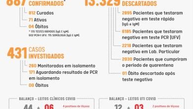 Foto de Mais 35 pessoas testam positivo para COVID-19 em Viçosa