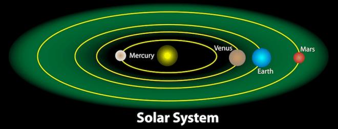 En verde se muestra la zona habitable de nuestro Sol. Imagen vía Kids Discover.