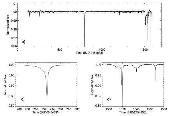Las variaciones del flujo de KIC 8462852 van desde un 15% a un 22%, muchísimo mayores del usual 1%. Gráficos de Boyajian et al.