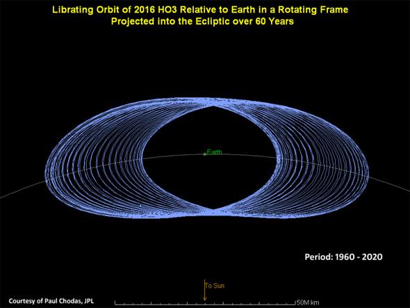 Un zoom a la órbita de 2016 HO3 para observar su paso alrededor de nuestro planeta. Imagen: Paul Chodas/JPL via British Astronomical Association