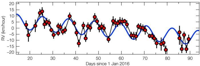 El gráfico muestra el movimiento periódico de Próxima Centauri con respecto a la Tierra. Dicho período corresponde a las perturbaciones generadas por el planeta sobre la estrella. Imagen: G. Anglada-Escudé vía ESO.