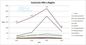 pba region