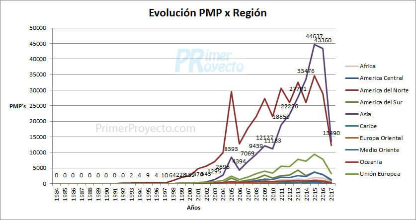 pmp region