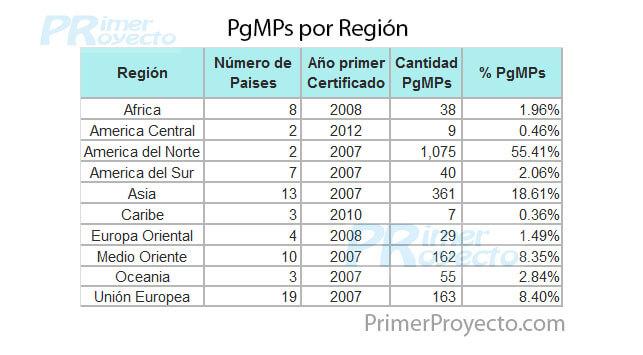 pgmp x Region