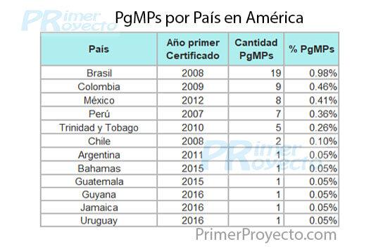 pgmp_dato AL