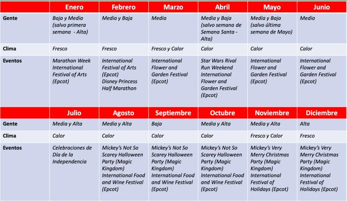 Planear viaje Disney Covid-19 calendario
