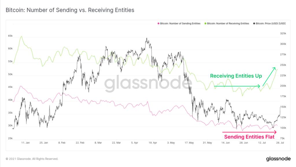 Market Research Report: Bitcoin Bulls Rush Back as Coin Tops $42,000 While Stocks Show Volatility - BTC receiving vs sending 1024x577