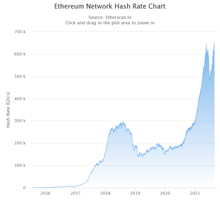 Market Research Report: Bitcoin Bounces Back As Nasdaq Posts ATH - ETH hash rate 1024x939