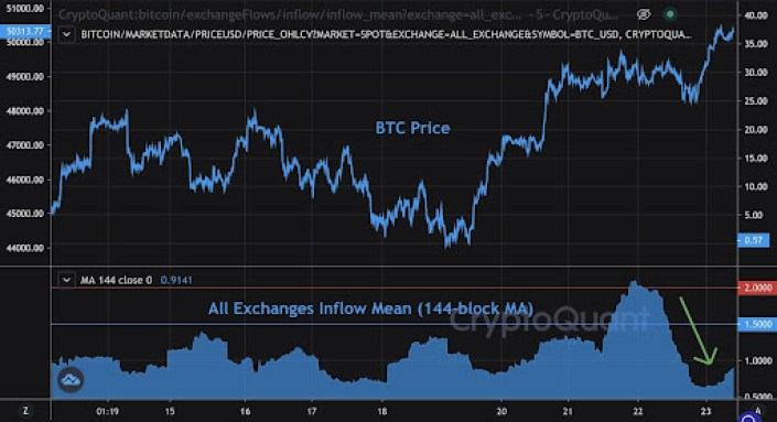 Market Research Report: Bitcoin Bounces Back As Nasdaq Posts ATH - unnamed
