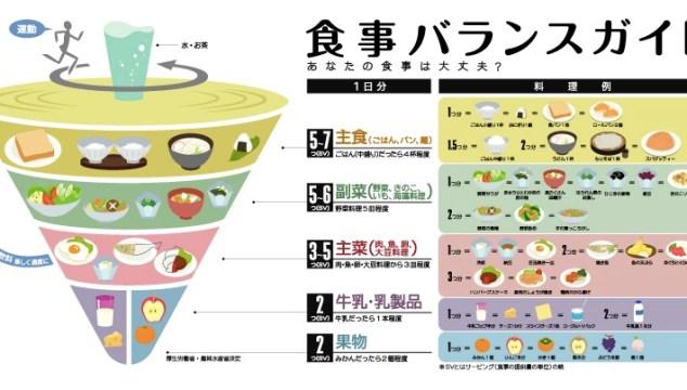 ダイエット&筋トレの食事