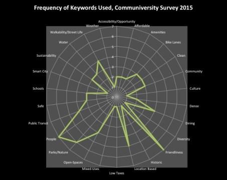 Communiversity_ Results_Radar