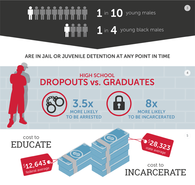 costs-of-drop-out