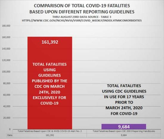 CDC Violated Law to Inflate COVID Cases and Fatalities Comparison-of-fatalities-1