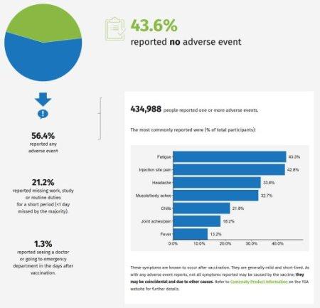 39 Percent of Australians unable to perform daily tasks Post Covid Jab Au2