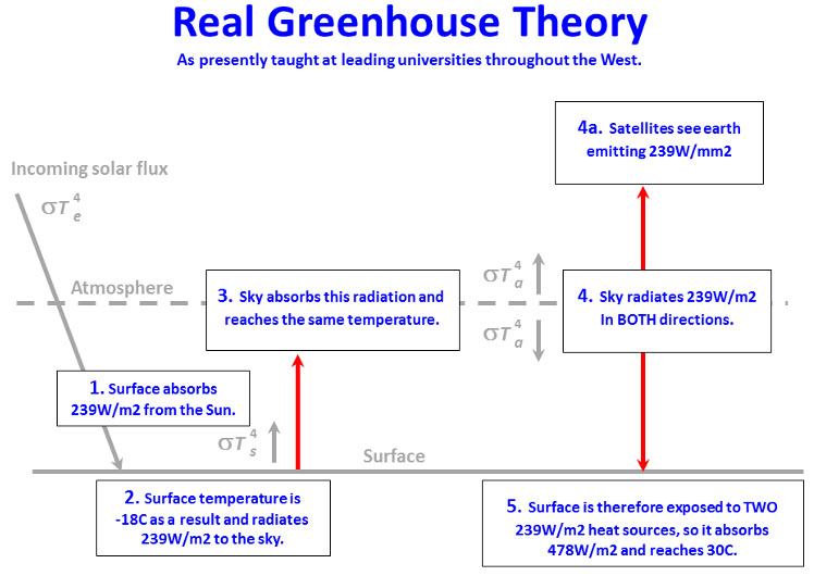 real greenhouse theory