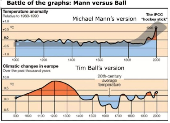 Mann vs Ball Climate history