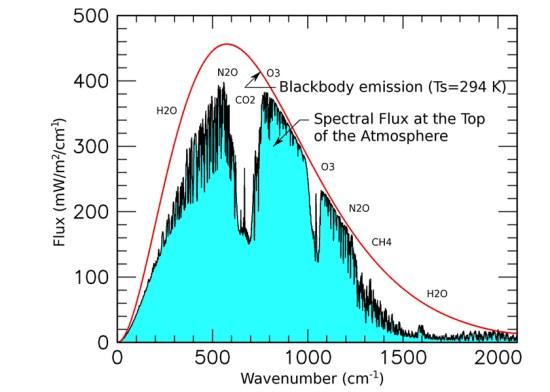 NASA's Great Peak Fake Swindle