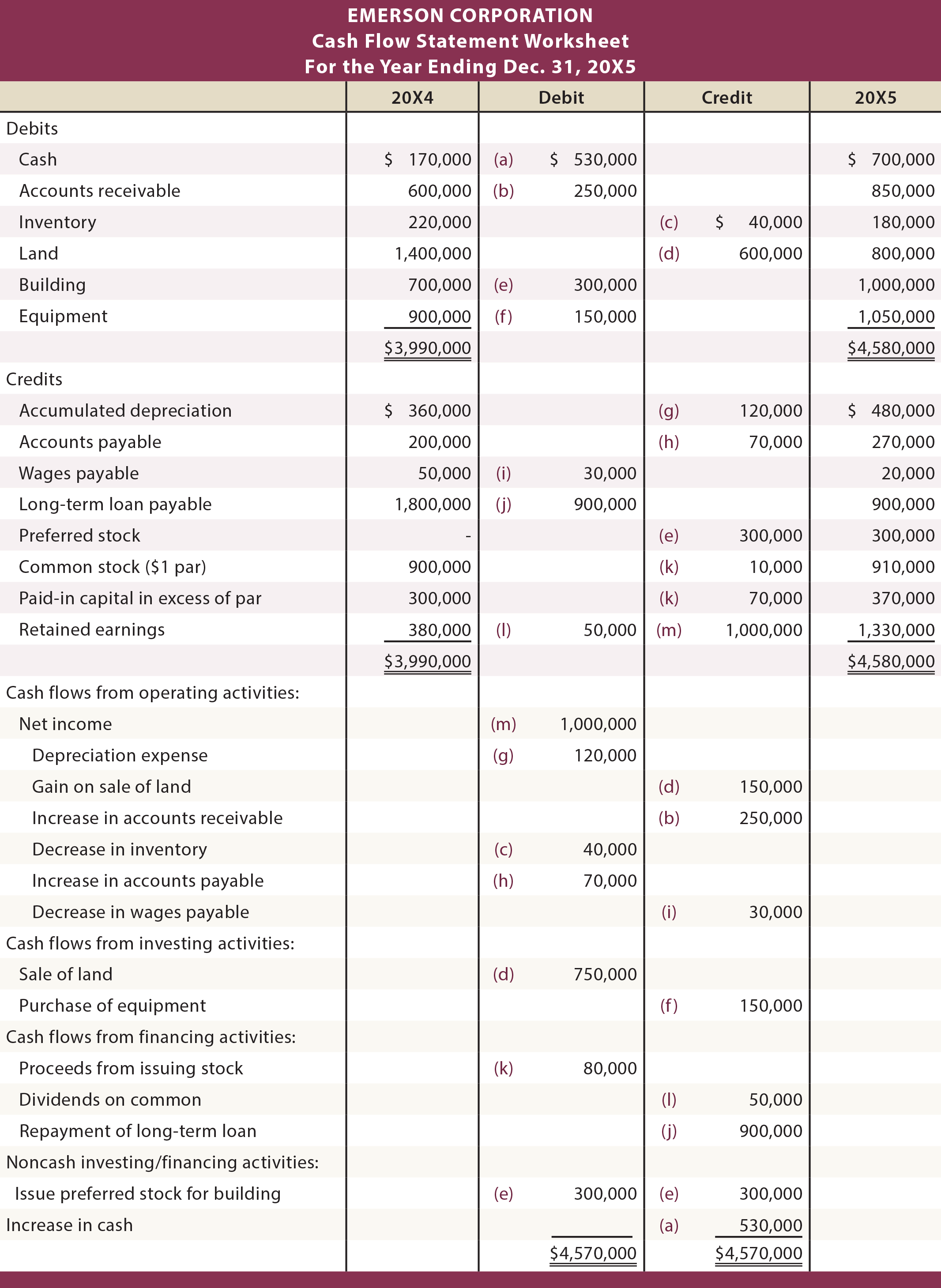Using A Worksheet To Prepare A Statement Of Cash Flows