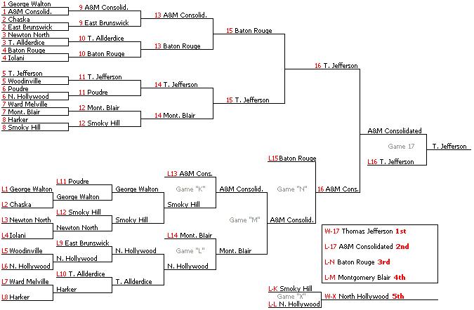 16 double-elimination bracket example