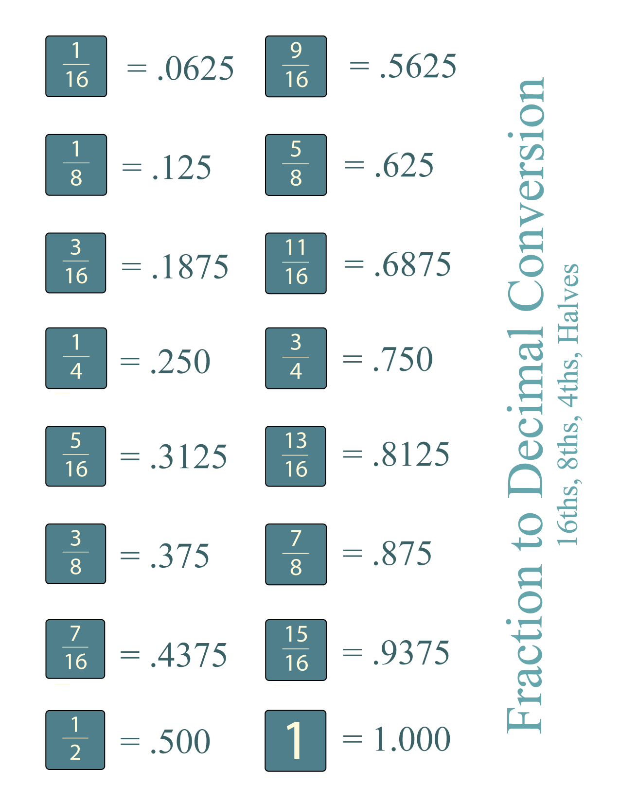 simple fraction to decimal conversion