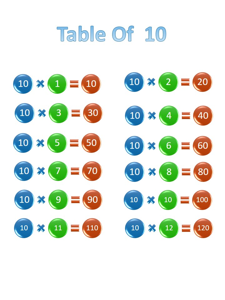 Printable 10 times table, chart, and practice worksheets for multiplication