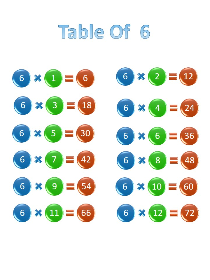 Printable 6 times table, chart, and practice worksheets for multiplication