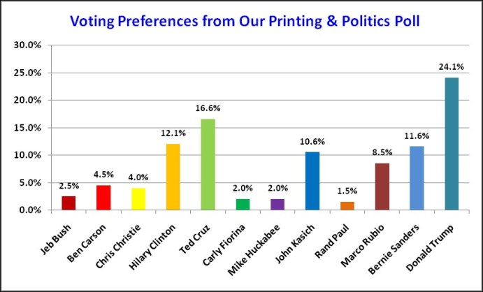 Printing and politics graph