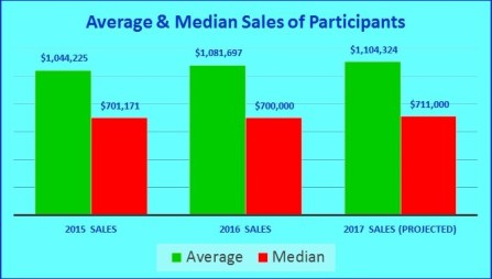 Average and Median Sales