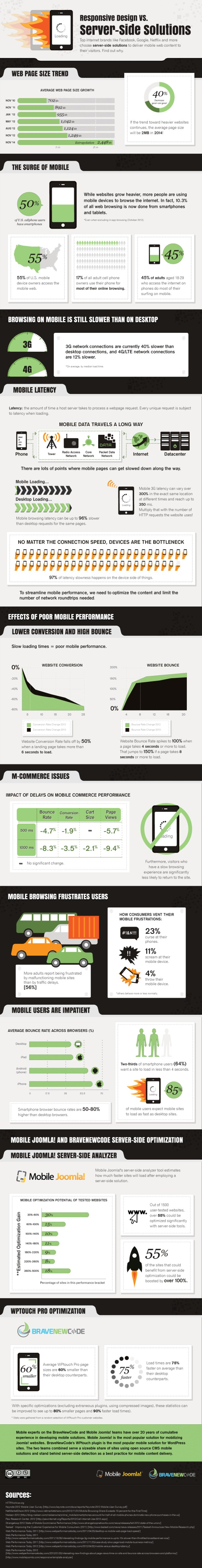 Responsive-Design-vs-Server-Side-Solutions-Infographic