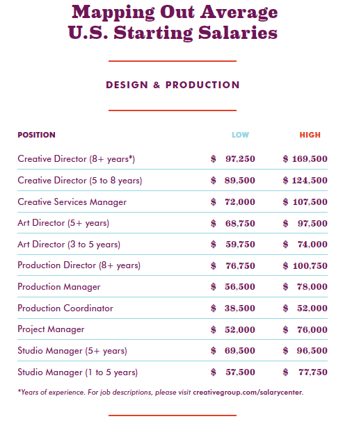 Design & Production Salaries for 2012