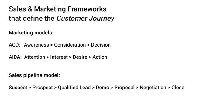 sales and marketing models