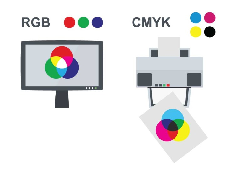 RGB and CMYK difference - RGB Vs CMYK