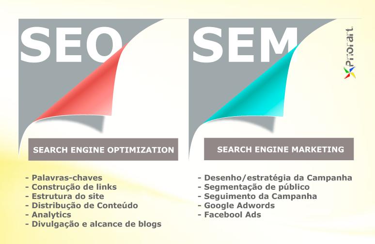Diferenças entre SEO e SEM