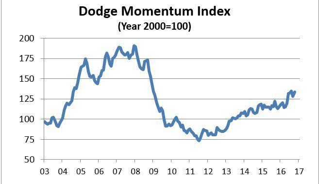Credit: Dodge Data & Analytics. The Dodge Momentum Index grew 4.1% in October to 133.6 from its revised September reading of 128.3 (2000=100). The Momentum Index is a monthly measure of the first (or initial) report for nonresidential building projects in planning, which have been shown to lead construction spending for nonresidential buildings by a full year.