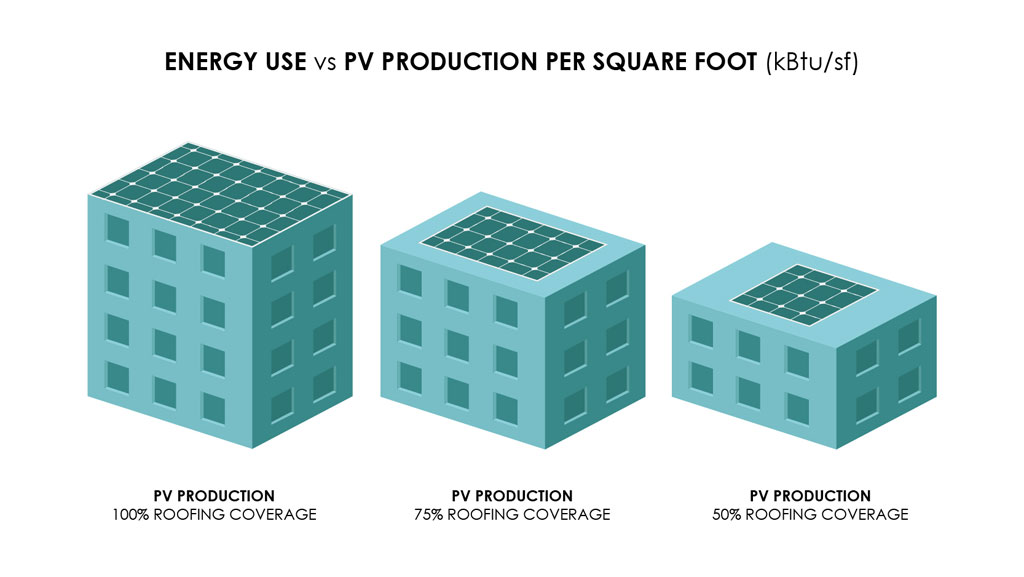 Energy Use vs PV Production Graph