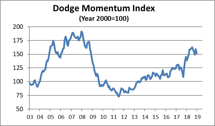 Dodge Momentum Index moves lower in December