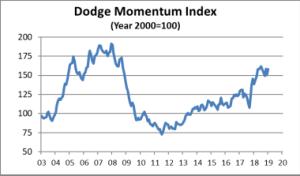 Courtesy of Dodge Data & Analytics