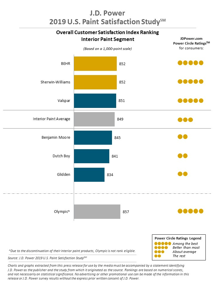 BEHR and Sherwin-Williams rank highest in a tie in the interior paint segment with a score of 852. Valspar ranks third with 851.