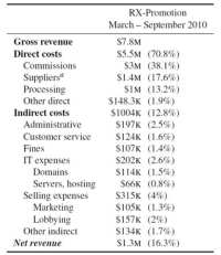 Total cost structure for Rx-Promotion