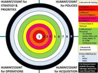 Nine HUMINT/OSINT circles