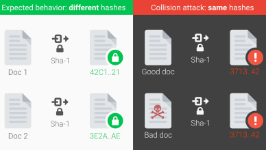 SHA-1 Collision illustration hash