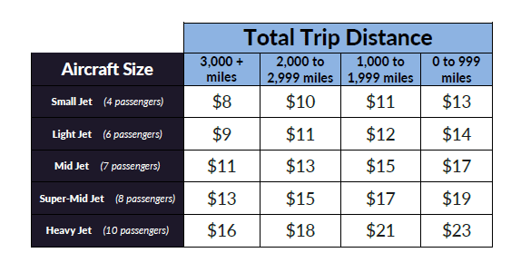 2018-DISTANCE-CARD™-JetCard-Rates