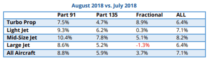Part 135 private flying increased 5.9% in August 2018