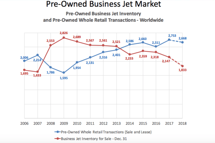 Pre-owned business jet market trends 2018