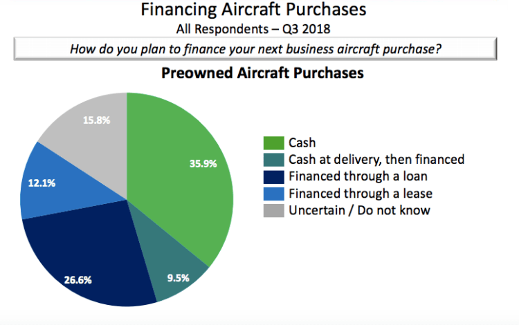 Preowned private jet financing